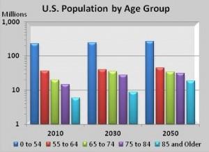 GREUSPopulation2010-2050